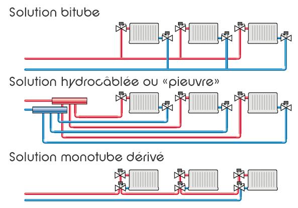 Plans de distribution radiateur